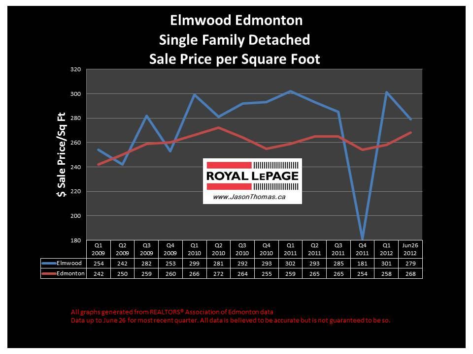 Elmwood west edmonton real estate house sale prices