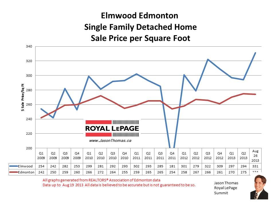 Elmwood west edmonton real estate prices