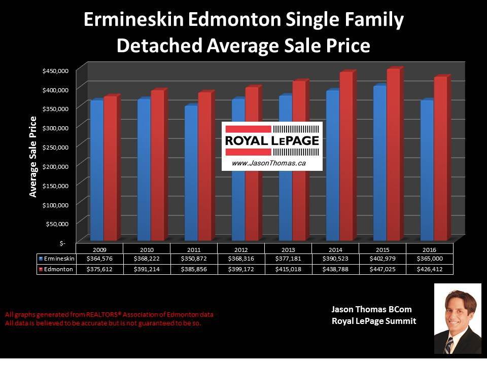 Ermineskin home sale prices in Edmonton
