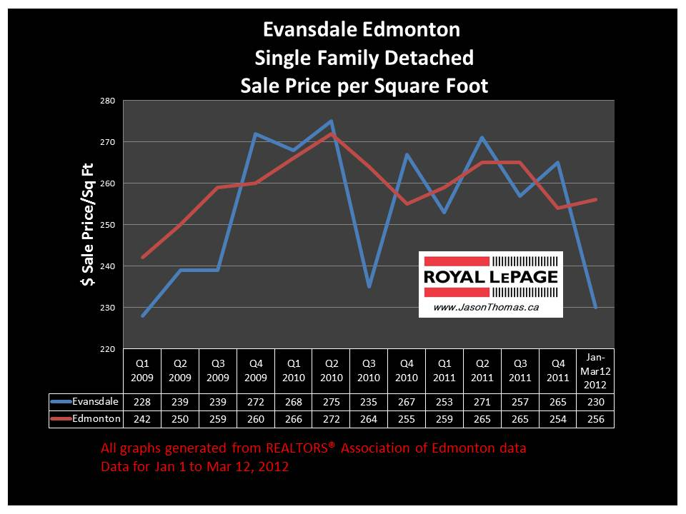 Evansdale North Edmonton real estate price graph 2012