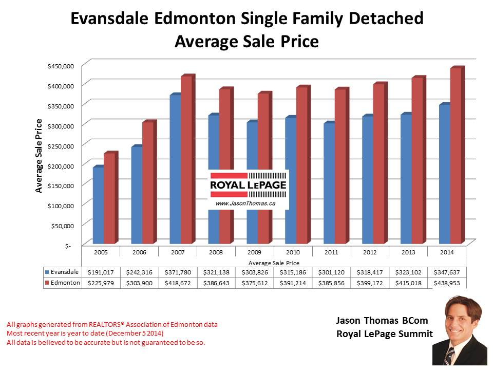 Evansdale homes for sale in Edmonton