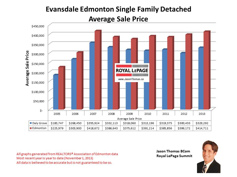 Evansdale North Edmonton Home Sales