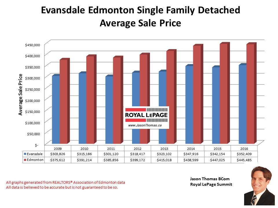 Evansdale home selling price graph in Edmonton
