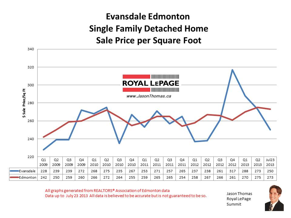 Evansdale real estate sale prices