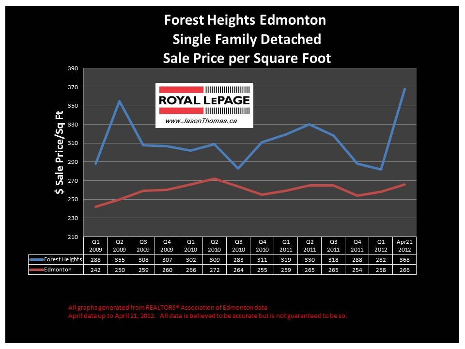 Forest Heights Ada Boulevard Average House Price