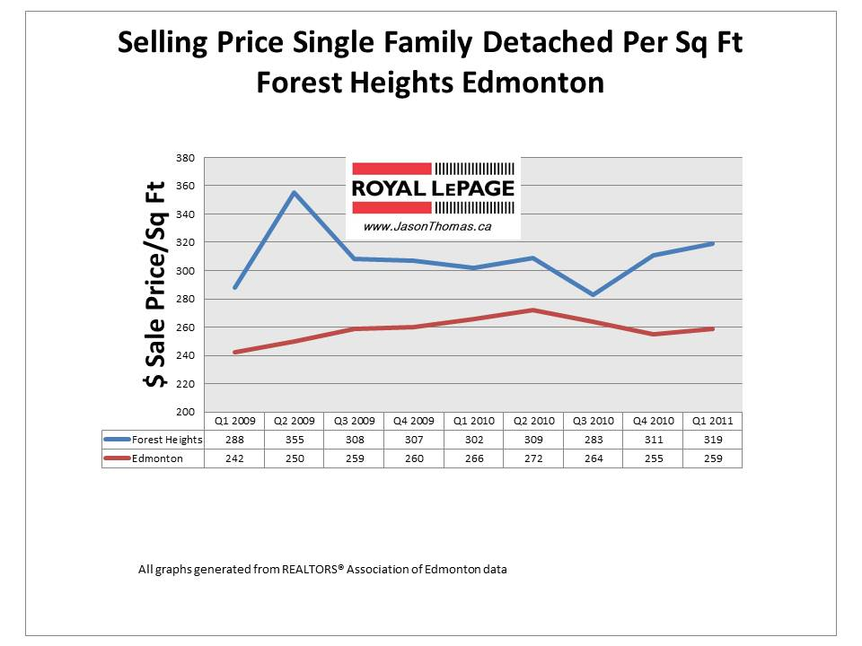 Forest Heights Edmonton real estate average sale price per square foot graph 2011