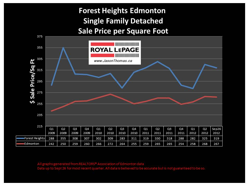 Forest Heights home sale price chart