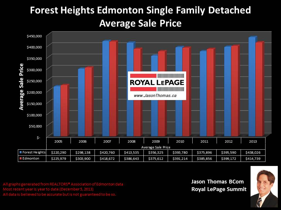 Forest Heights real estate sale price graph Edmonton