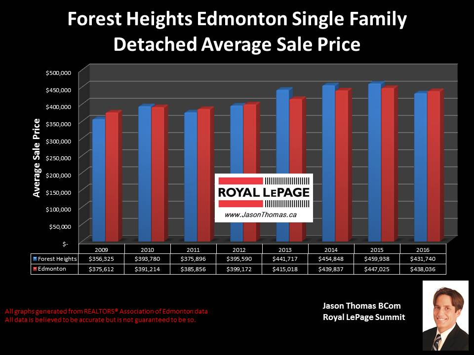 Forest Heights Edmonton Home sale Price graph