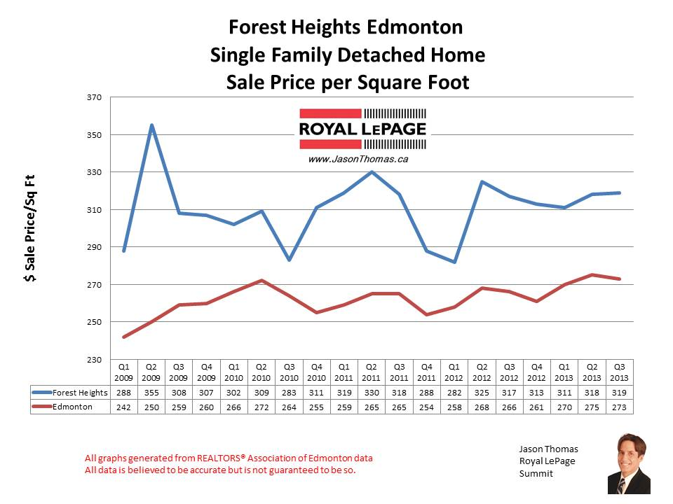 Forest Heights hOMe sales