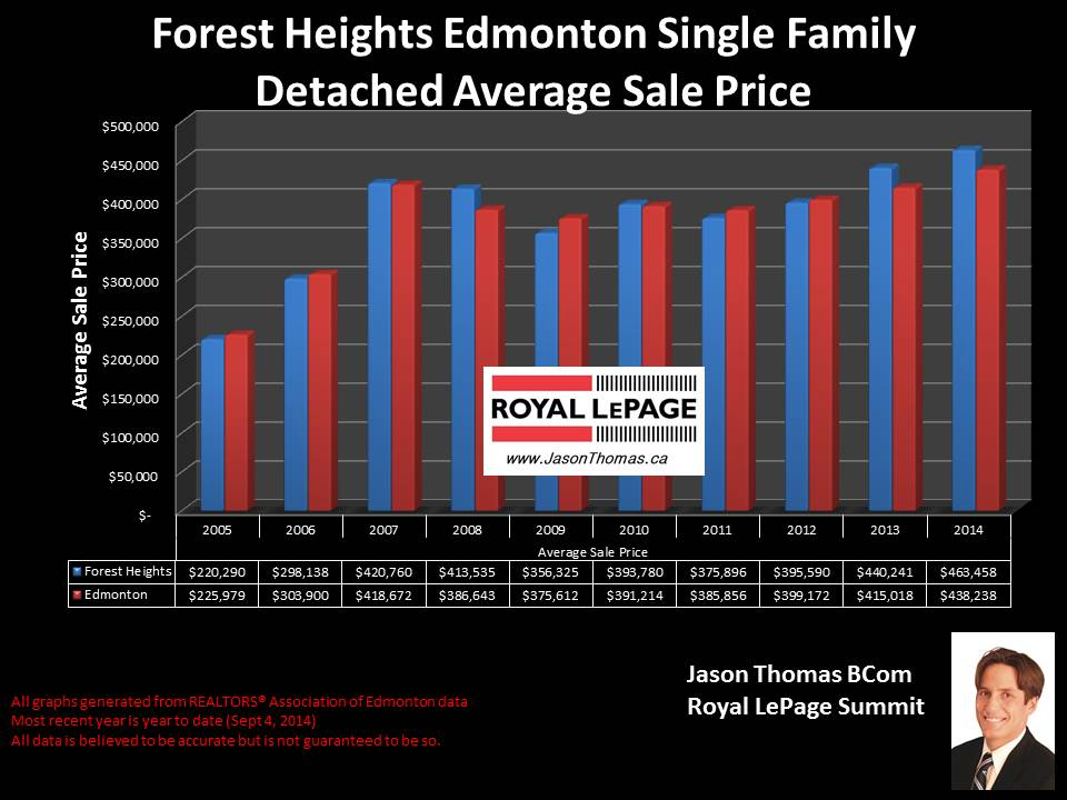 Forest Heights homes for sale
