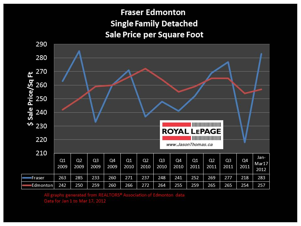 Fraser Clareview real estate sale price graph 2012