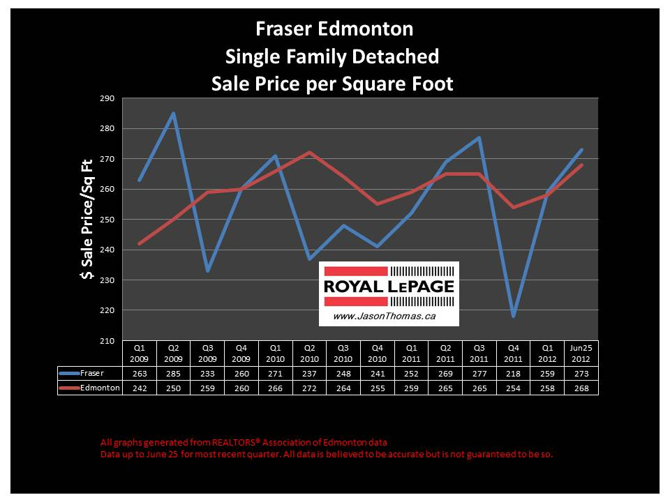 Fraser Clareview Real Estate sale price graph