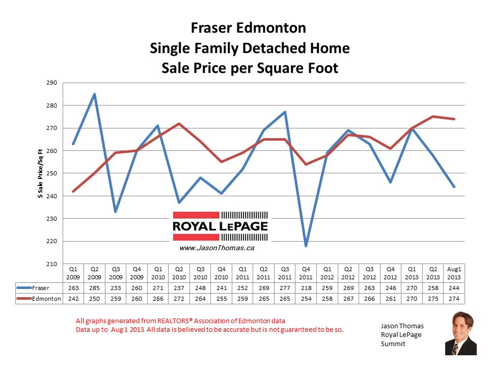 Fraser Clareview home sale prices