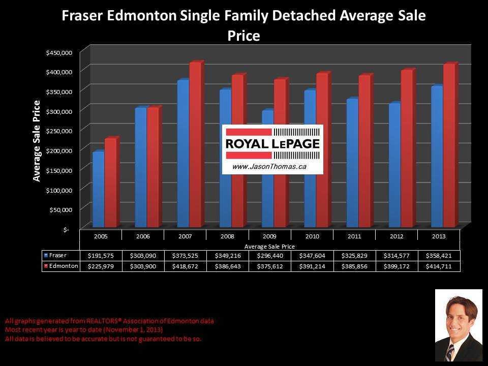 Fraser Clareview home sales