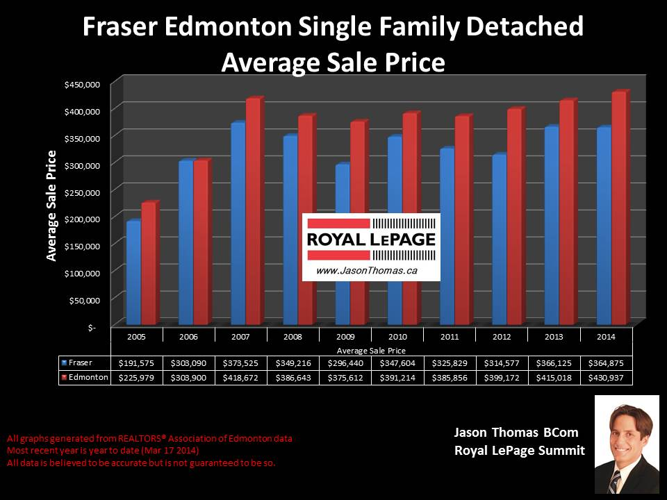 Fraser Clareview homes for sale