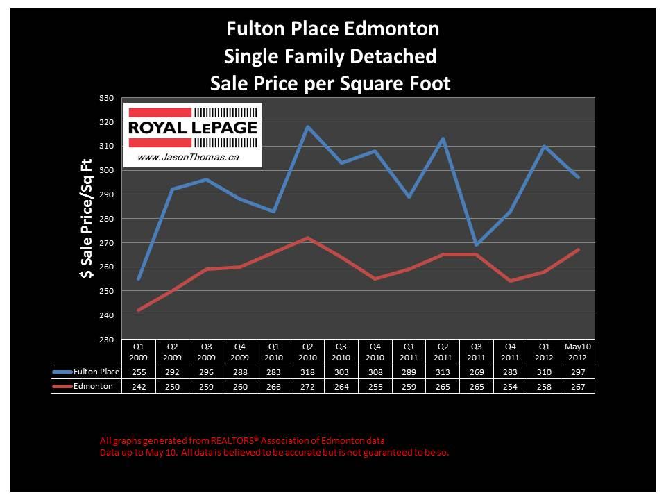 Fulton Place southeast edmonton real estate selling price graph