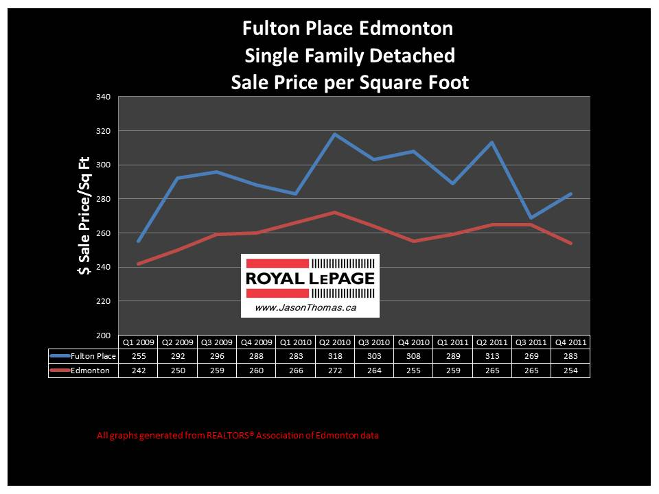 Fulton Place Edmonton real estate price graph