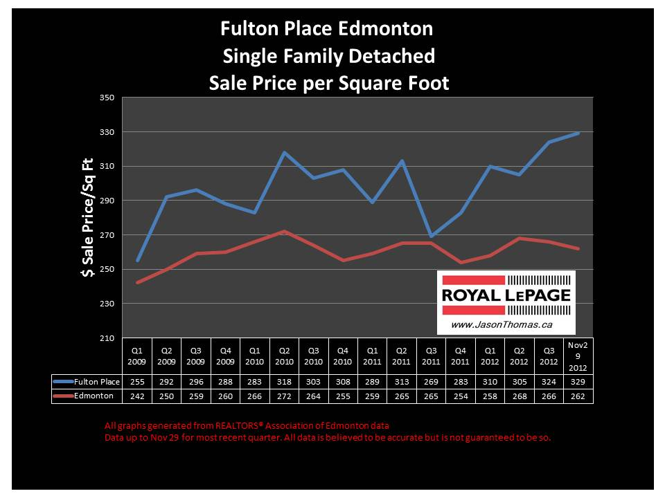 Fulton Place home sale price chart