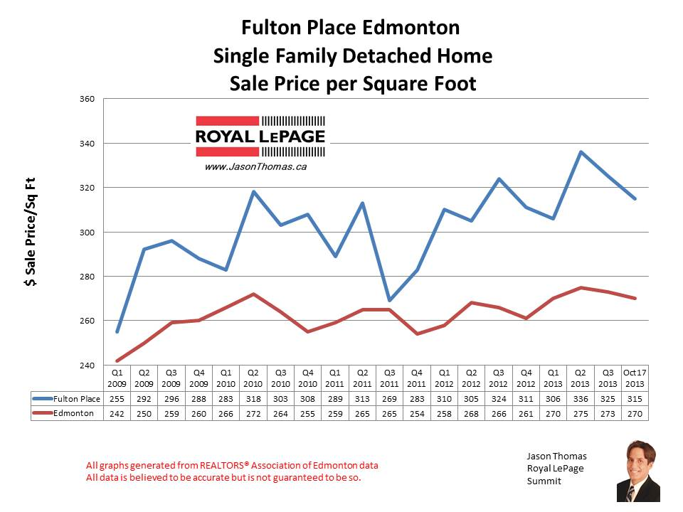 Fulton Place Hardisty Home Sales