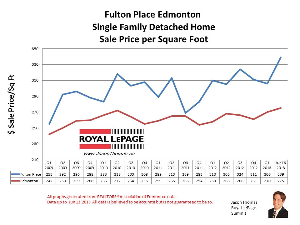 Fulton Place home sale prices