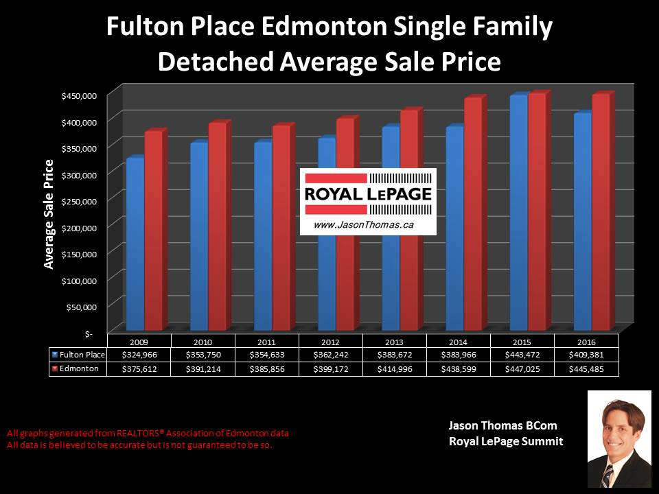 Fulton Court Home selling price graph in Edmonton