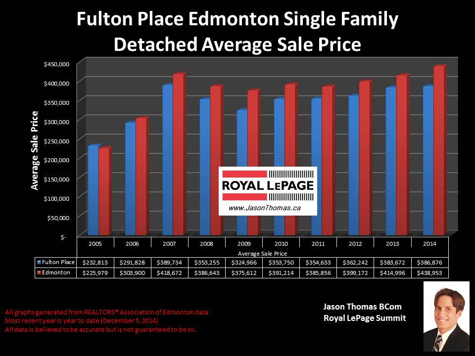 Fulton Place homes for sale in Edmonton