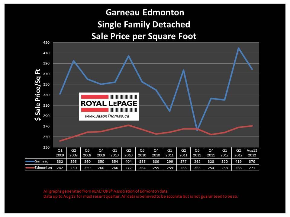 Garneau University area real estate sale price graph