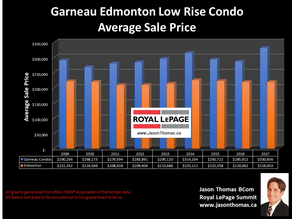 Garneau condo sold price chart in u of a area Edmonton