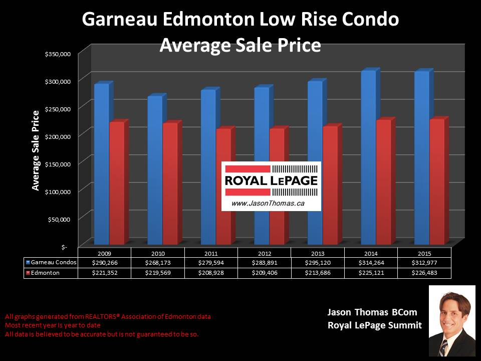 Garneau Condos for sale