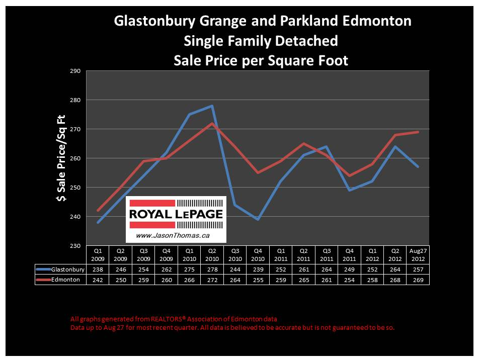 Glastonbury grange parkland real estate sale price graph