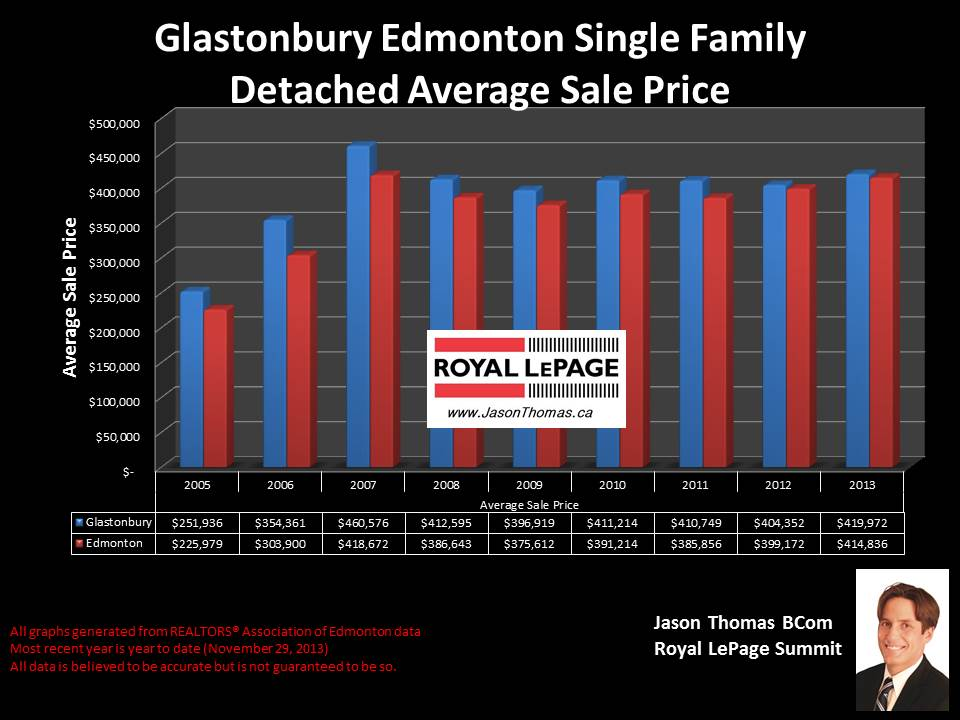 Glastonbury Edmonton home sale price graph from 2005 to 2013