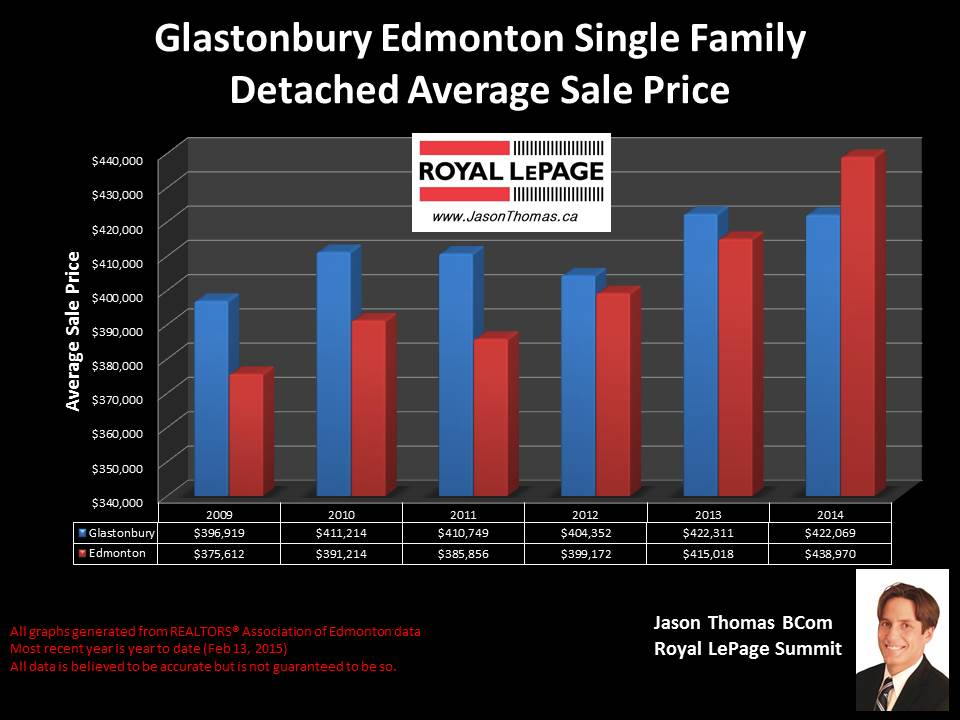 Glastonbury homes for sale