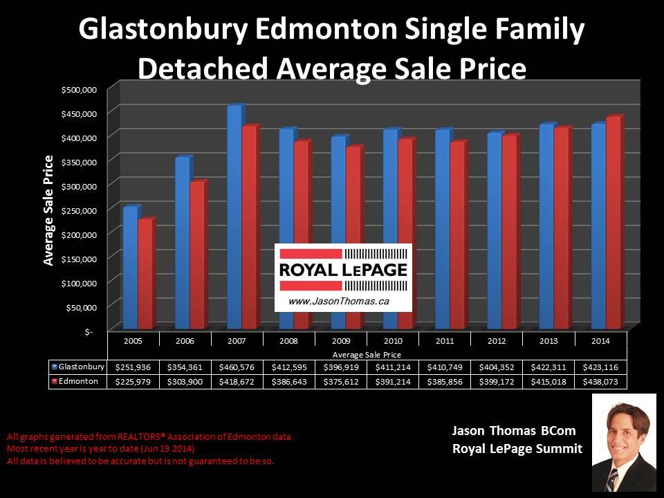 Grange homes for sale