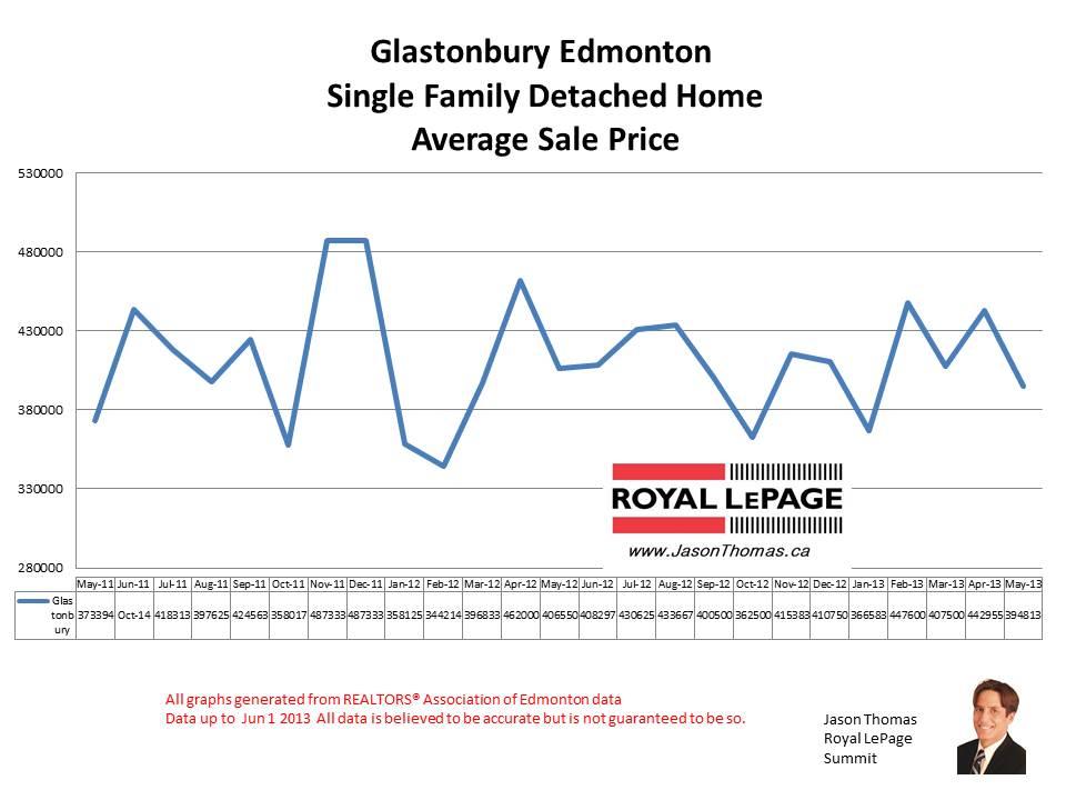 Glastonbury grange and parkland real estate prices