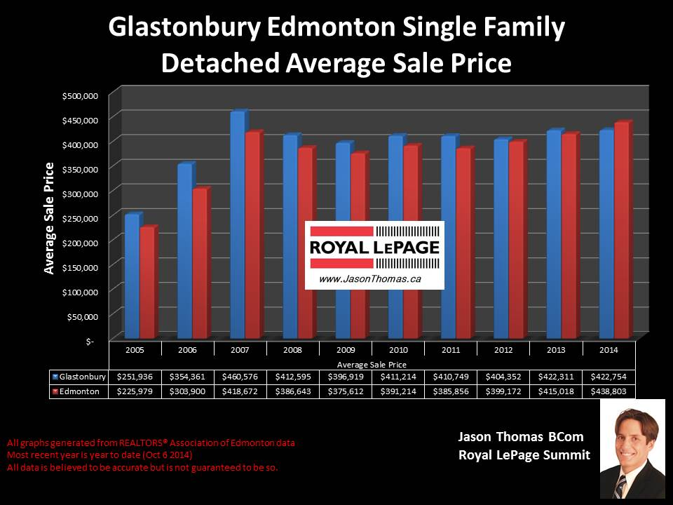 Glastonbury grange and parkland homes for sale