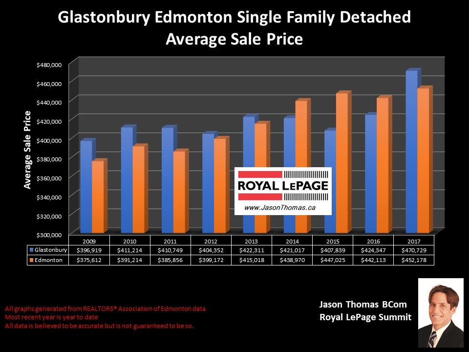 Grange and parkland house sold price chart in west Edmonton