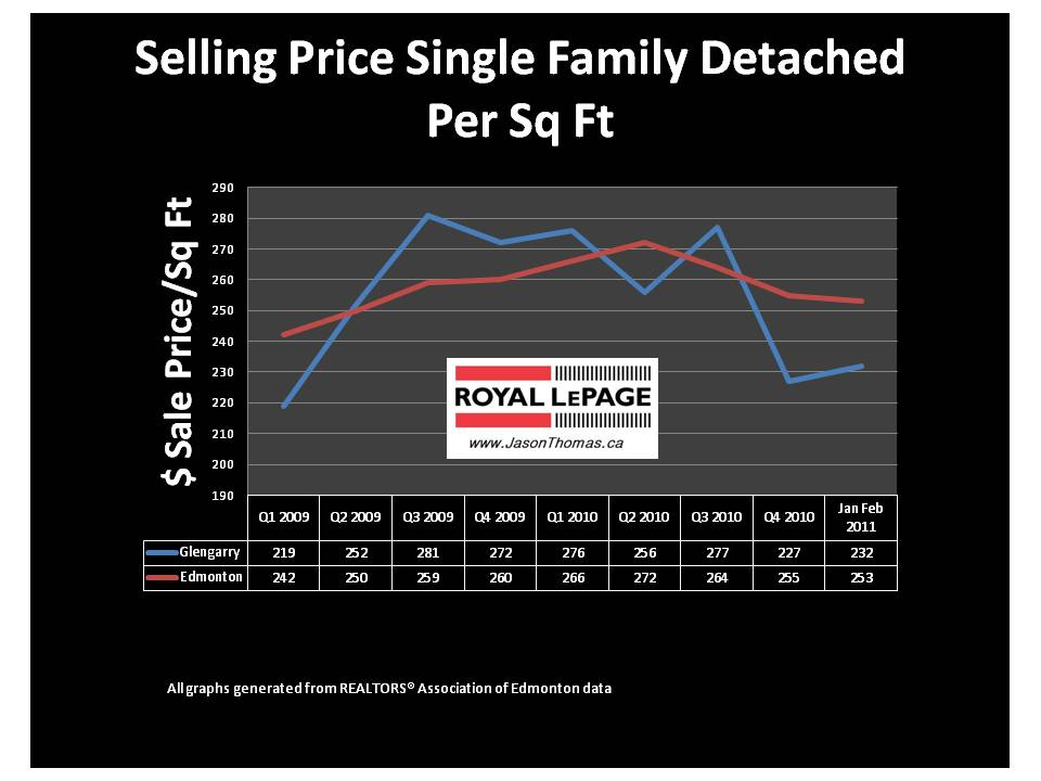 Glengarry Edmonton real estate average sale price per square foot 2011