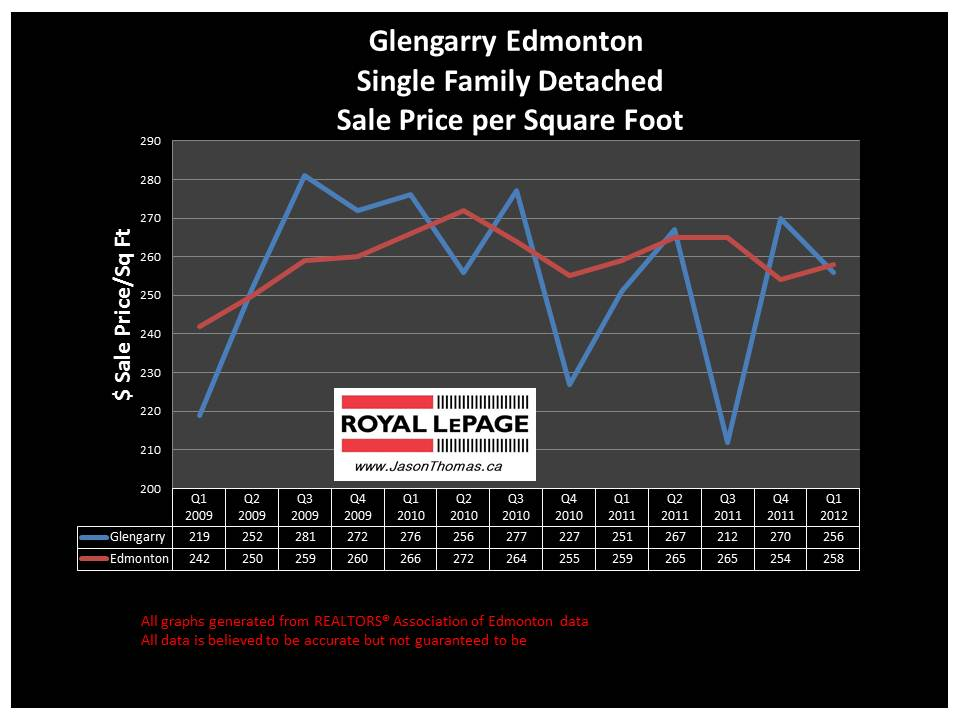 Glengarry edmonton real estate sale price graph 2012