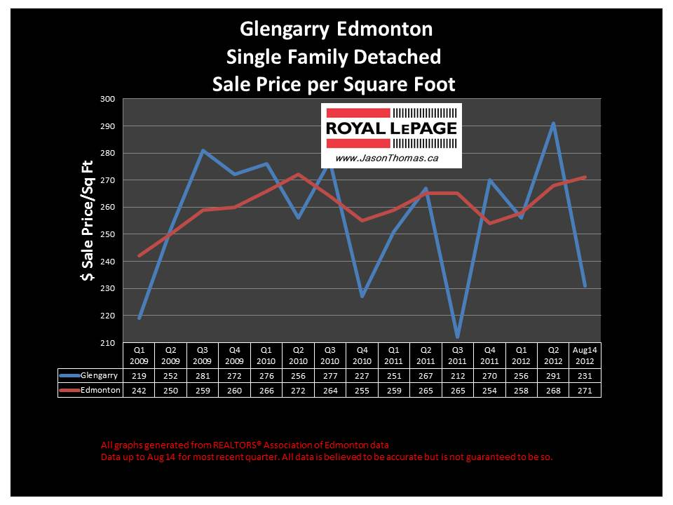 glengarry Northeast edmonton real estate sale price graph
