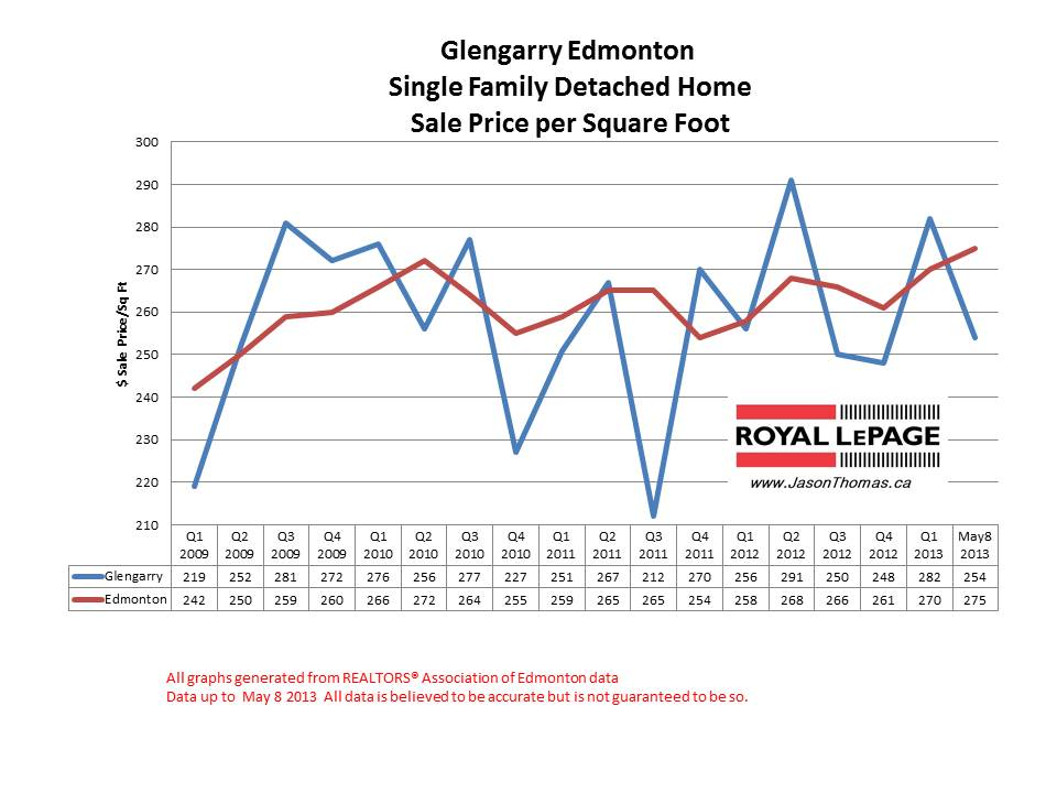 Glengarry home sale prices