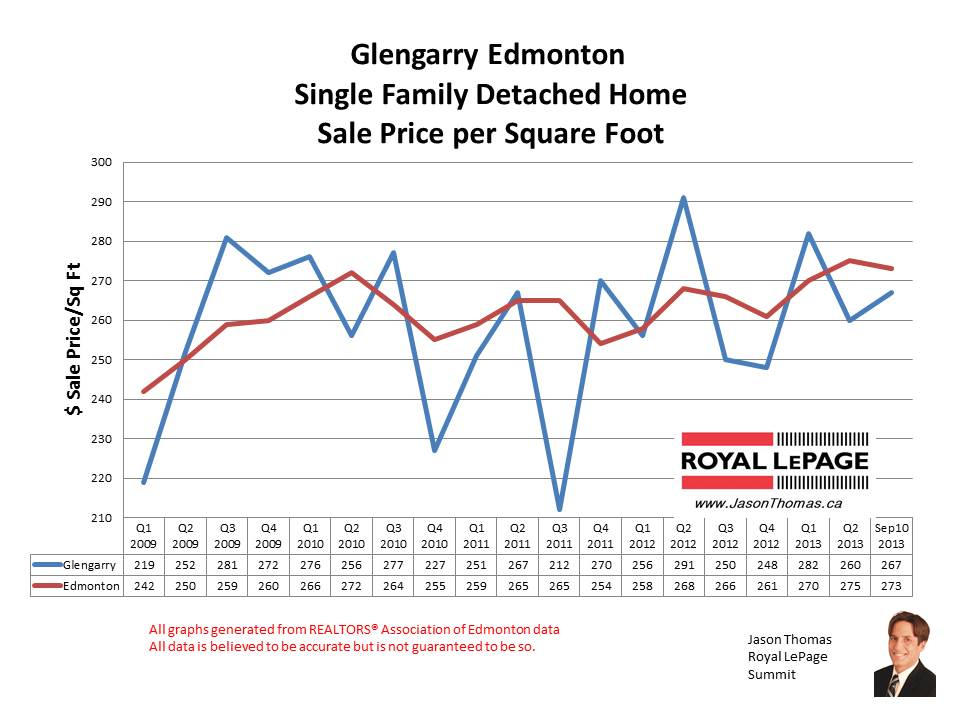 Glengarry Edmonton home sales