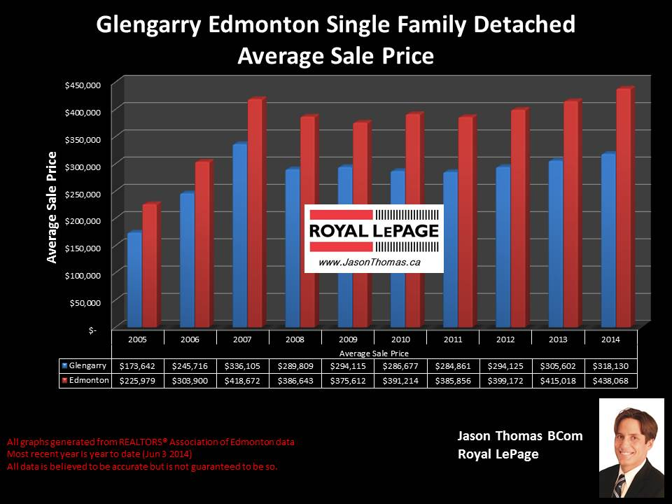 Glengarry Edmonton homes for sale