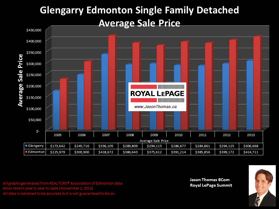 Glengarry Edmonton average sale price graph 2005 to 2013