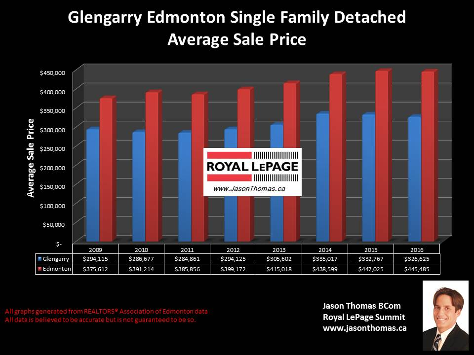 Glengarry north edmonton home selling price chart