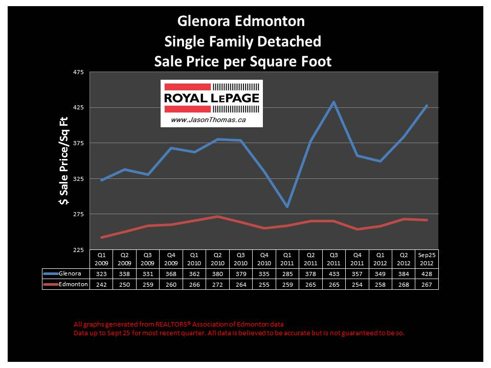 Glenora real estate sale price graph