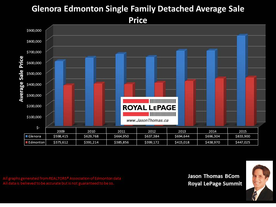 Glenora Average selling price chart