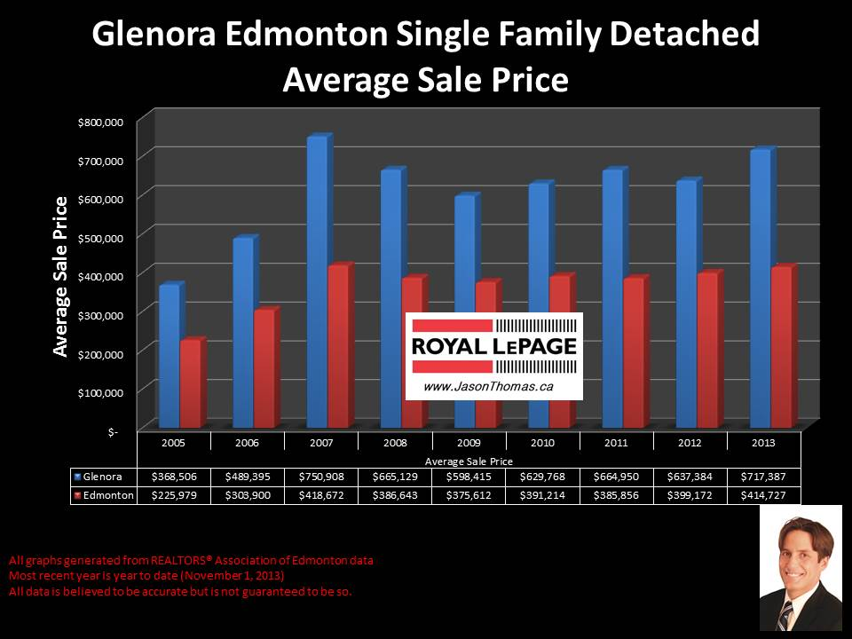 Glenora Edmonton average home sale price graph 2005 to 2013