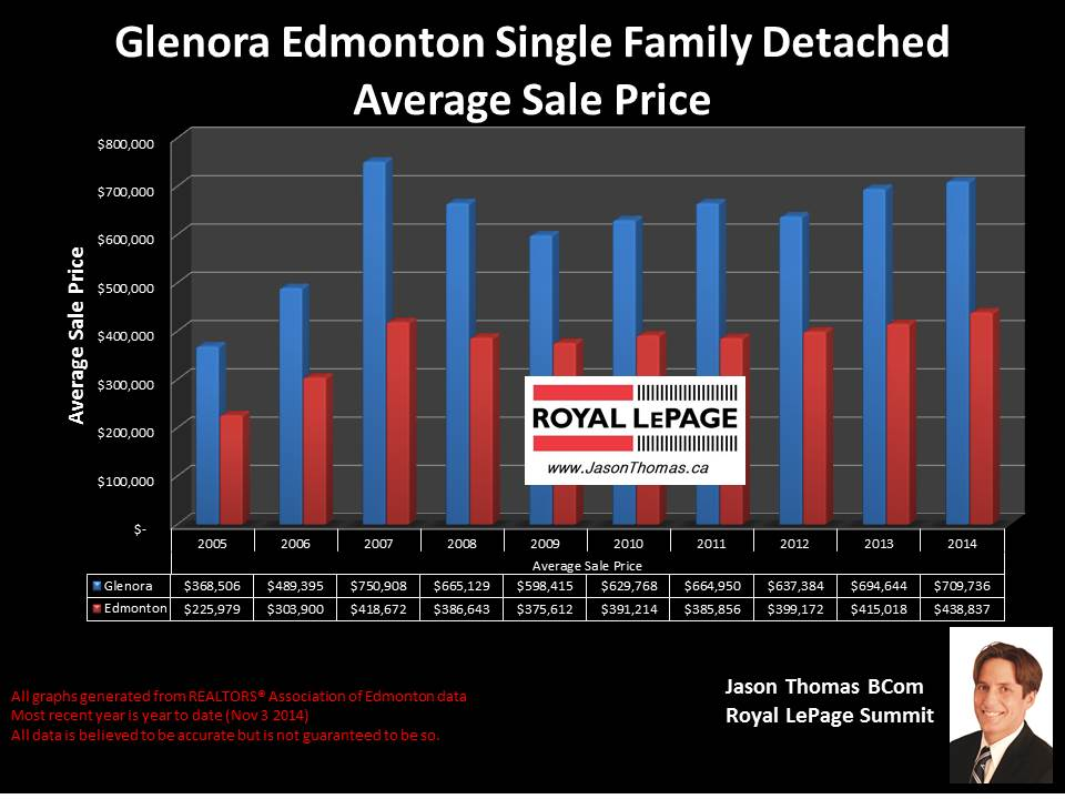 Glenora home sale price graph