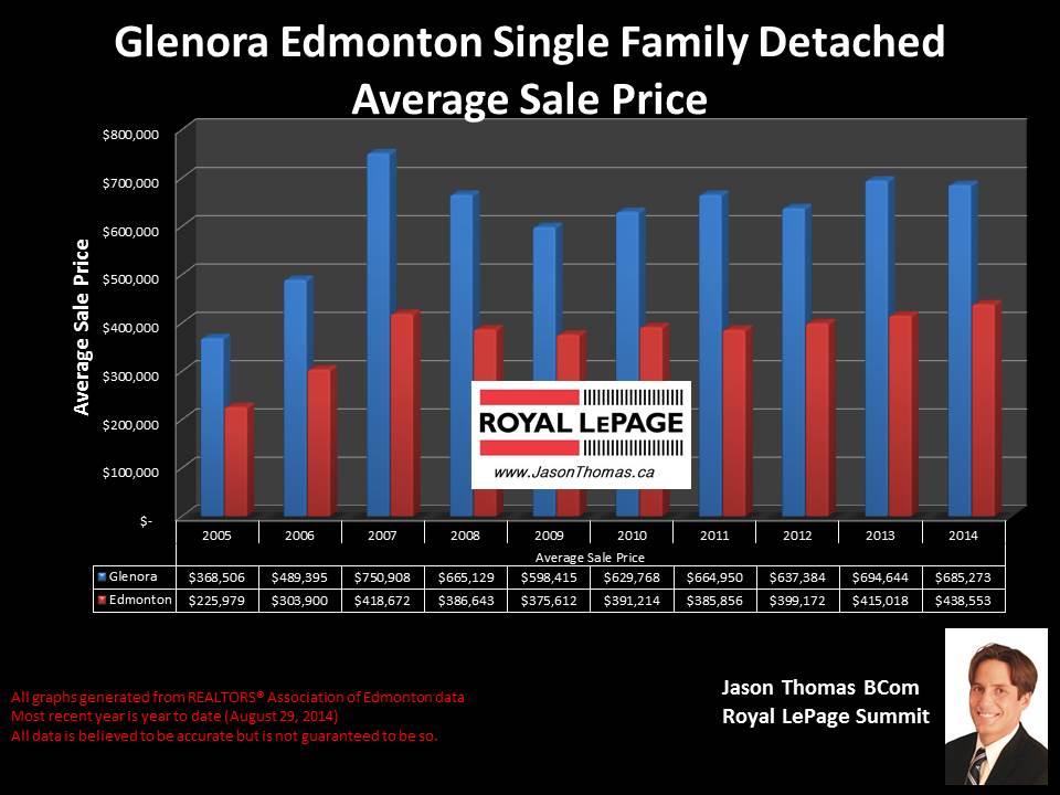 Glenora homes for sale